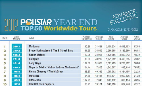 20121229-news-madonna-mdna-tour-pollstar-grossing-01
